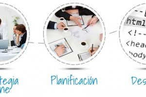 Planificación Inbound Marketing