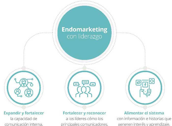 Endomarketing con liderazgo